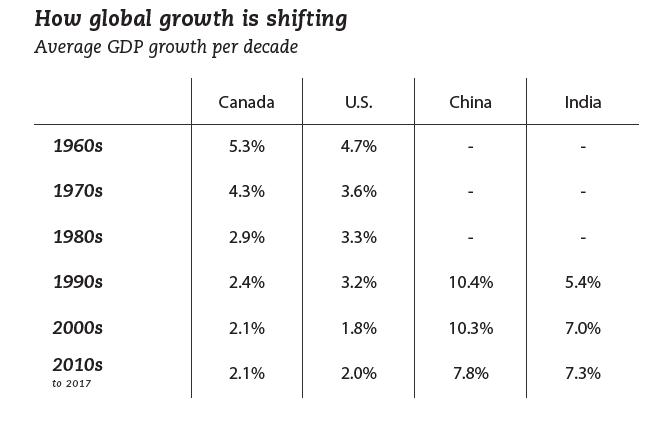 global_growth_