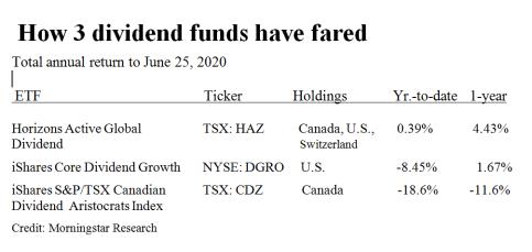 dividend chart june25